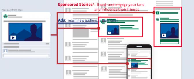Facebook Sponsored Stories: dal 9 Aprile non sarà più possibile usarle.