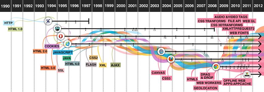 The-evolution-of-the-web