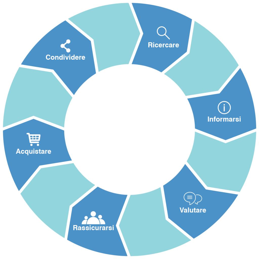 CrowdM ed eKomi uniscono le forze per aiutarvi a migliorare la vostra reputazione online ed aumentare traffico e ROI. 6