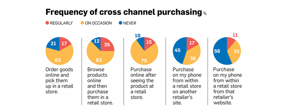 frequency of cross channel purchasing