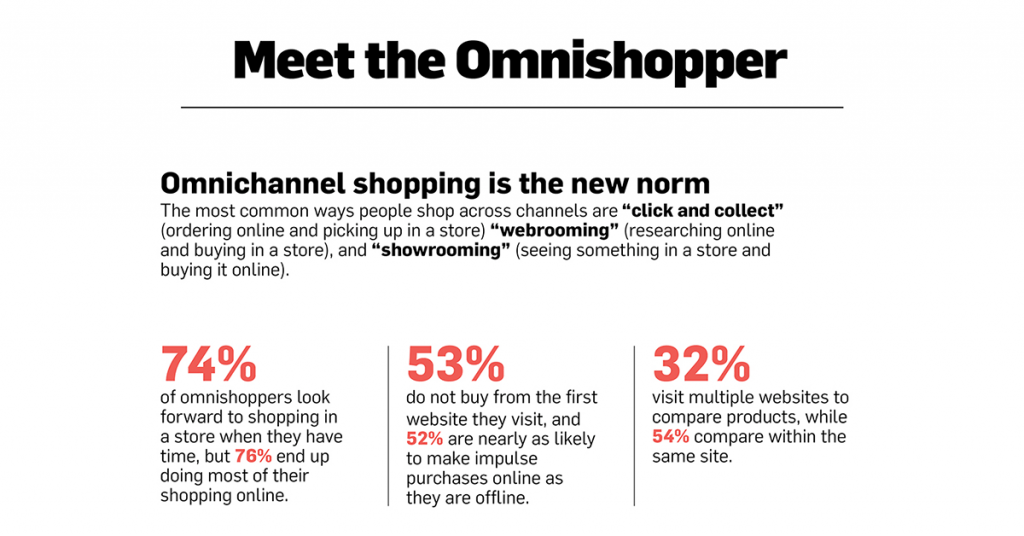 omnichannel shopping is the new norm