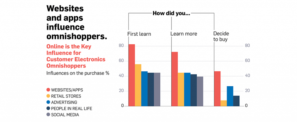 online is the key influence for customer electronics omnishoppers