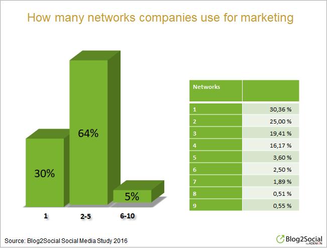 Quanti social network utilizzano i brand