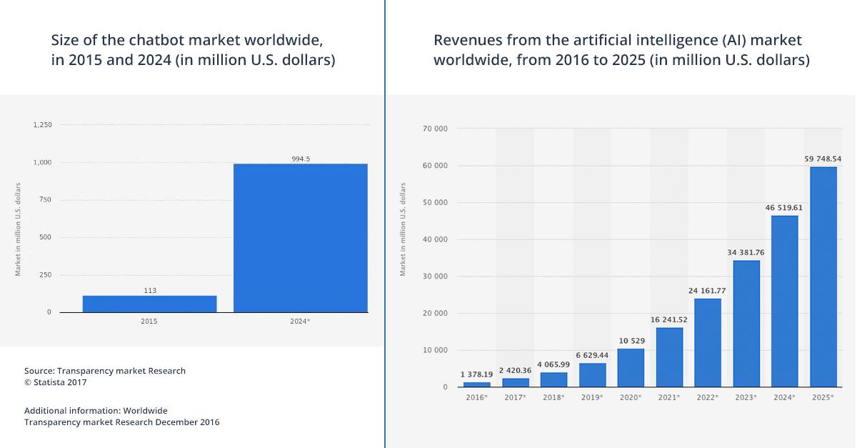 fatturato mercato chatbot e AI