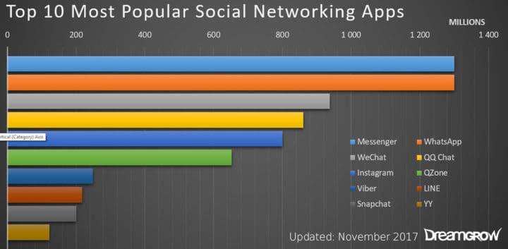 10 social network app più popolari