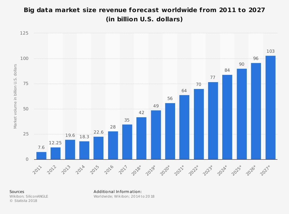 fatturato mercato Big Data Market