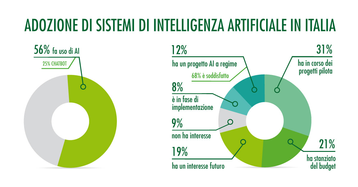 Intelligenza artificiale in Italia